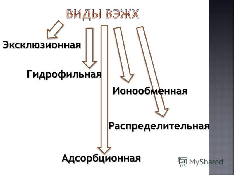 Эксклюзионная Гидрофильная Ионообменная Адсорбционная Распределительная