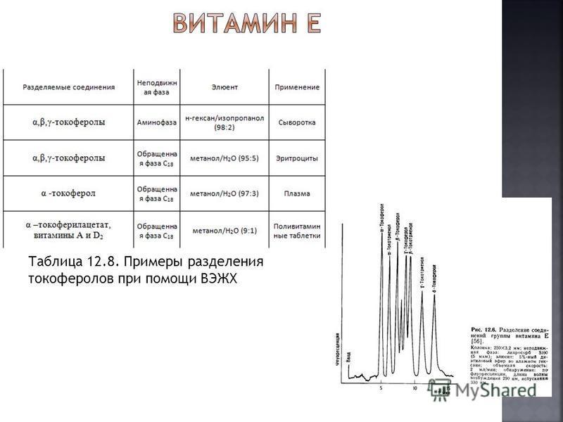 Таблица 12.8. Примеры разделения токоферолов при помощи ВЭЖХ