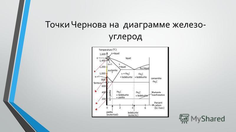 Точки Чернова на диаграмме железо- углерод