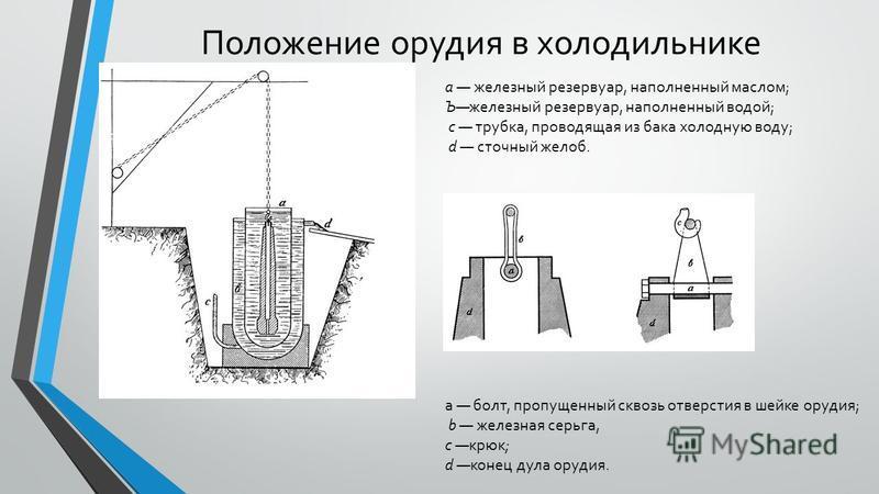 Положение орудия в холодильнике а железный резервуар, наполненный маслом; Ъжелезный резервуар, наполненный водой; с трубка, проводящая из бака холодную воду; d сточный желоб. a болт, пропущенный сквозь отверстия в шейке орудия; b железная серьга, с
