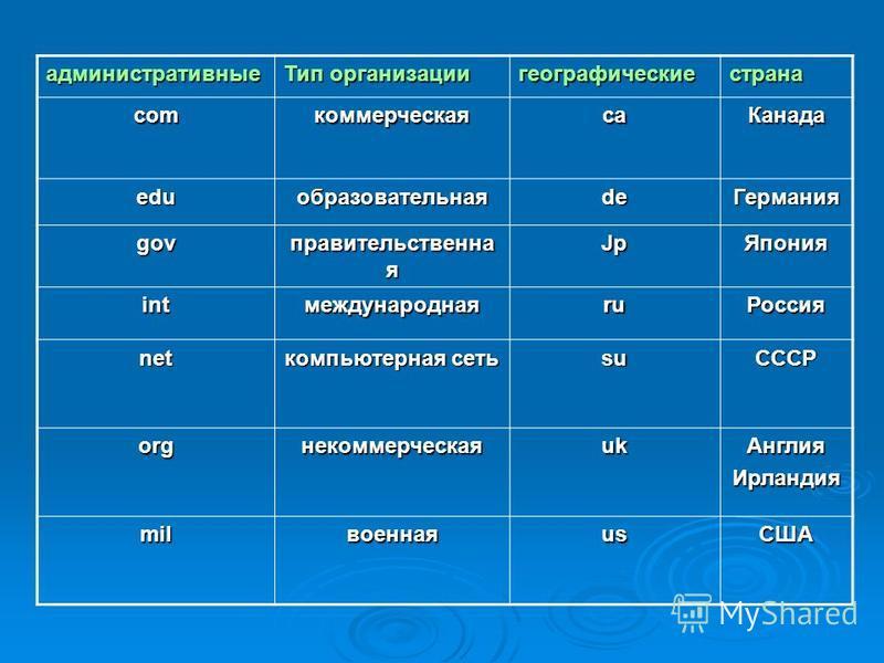 Адресация в Интернете Для того чтобы в процессе обмена информацией компьютеры могли найти друг друга, в Интернете существует единая адресации, основанная на использовании IP-адреса Каждый компьютер, подключенный к Интернету имеет свой уникальный 32 –