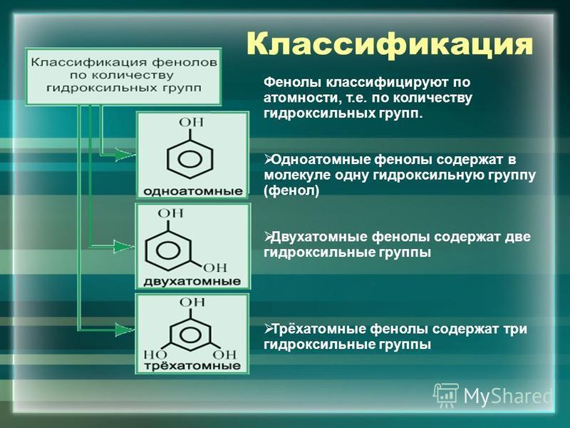 Классификация Фенолы классифицируют по атомности, т.е. по количеству гидроксильных групп. Одноатомные фенолы содержат в молекуле одну гидроксильную группу (фенол) Двухатомные фенолы содержат две гидроксильные группы Трёхатомные фенолы содержат три ги