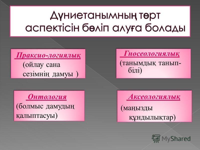 Праксио-логиялық (ойлау сана сезімнің дамуы ) Гносеологиялық (тайнымдық танып- білі) Гносеологиялық (тайнымдық танып- білі) Онтология (болмыс дамудың қалыптассуы) Онтология (болмыс дамудың қалыптассуы) Аксеологиялық (маңызды құндылықтар) Аксеологиялы