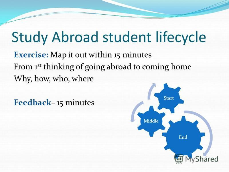 Study Abroad student lifecycle Exercise: Map it out within 15 minutes From 1 st thinking of going abroad to coming home Why, how, who, where Feedback– 15 minutes End Middle Start