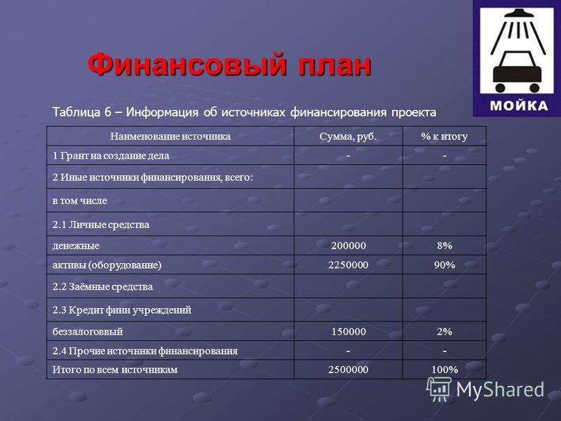 Финансовый план Таблица 6 – Информация об источниках финансирования проекта Наименование источника Сумма, руб.% к итогу 1 Грант на создание дела-- 2 Иные источники финансирования, всего: в том числе 2.1 Личные средства денежные 2000008% активы (обору