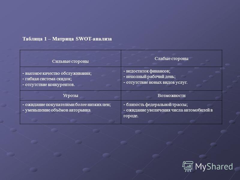 Таблица 1 – Матрица SWOT-анализа Сильные стороны Слабые стороны - высокое качество обслуживания; - гибкая система скидок; - отсутствие конкурентов. - недостаток финансов; - неполный рабочий день; - отсутствие новых видов услуг. Угрозы Возможности - о