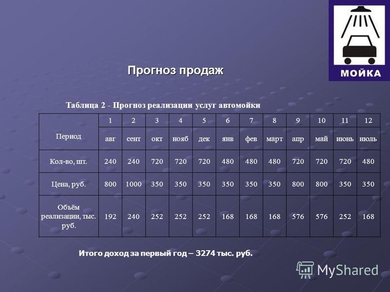 Прогноз продаж Таблица 2 - Прогноз реализации услуг автомойки Период 123456789101112 авгсентоктноябдекянвфевмартапрмайиюньиюль Кол-во, шт.240 720 480 720 480 Цена, руб.8001000350 800 350 Объём реализации, тыс. руб. 192240252 168 576 252168 Итого дохо