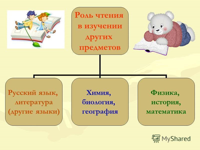 Роль чтения в изучении других предметов Русский язык, литература (другие языки) Химия, биология, география Физика, история, математика