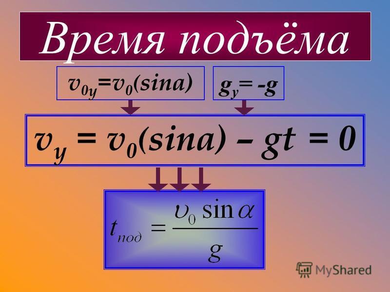 v y = v 0 ( sina) – gt = 0 Время подъёма g y = -g v 0 y =v 0 ( sina)