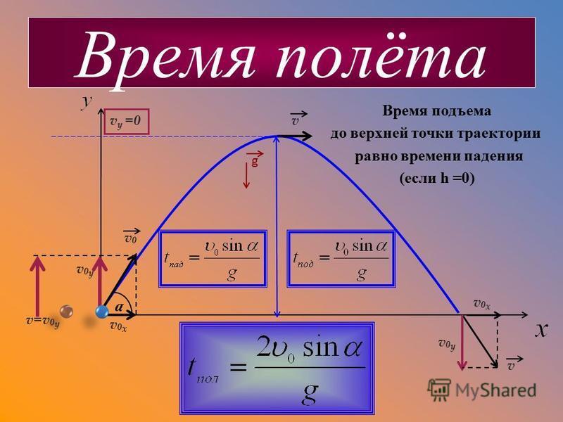 a v v v=v 0 y v0yv0y v0yv0y v0xv0x v0xv0x v y =0 v0v0 Время подъема до верхней точки траектории равно времени падения (если h =0) Время полёта g