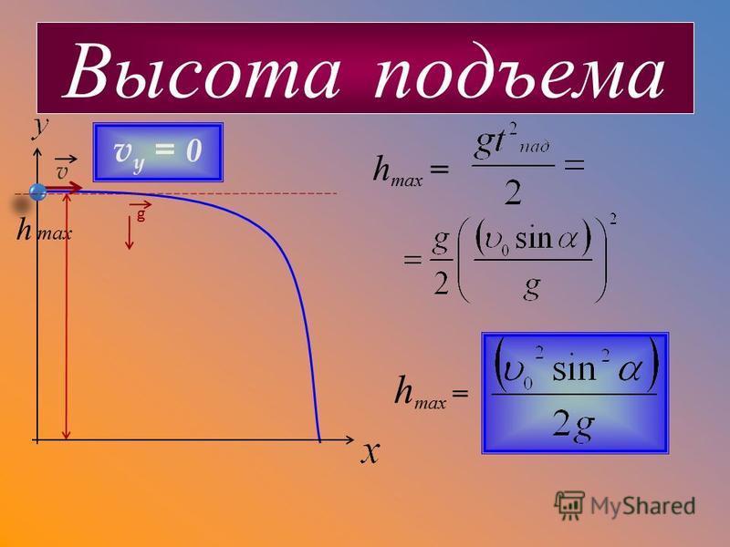v Высота подъема h max = h max v y = 0 g h max =