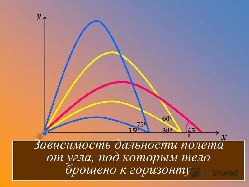 30 0 60 0 15 0 75 0 45 0 y x Зависимость дальности полета от угла, под которым тело брошено к горизонту