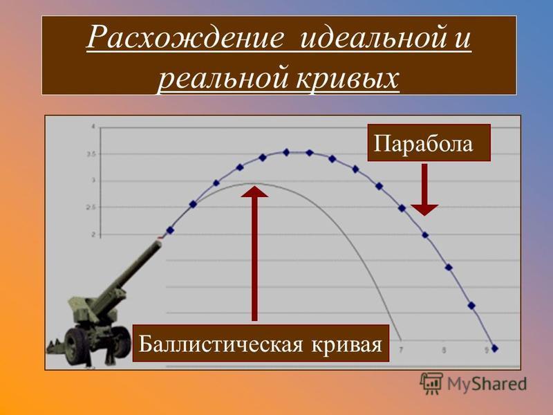 Расхождение идеальной и реальной кривых Парабола Баллистическая кривая