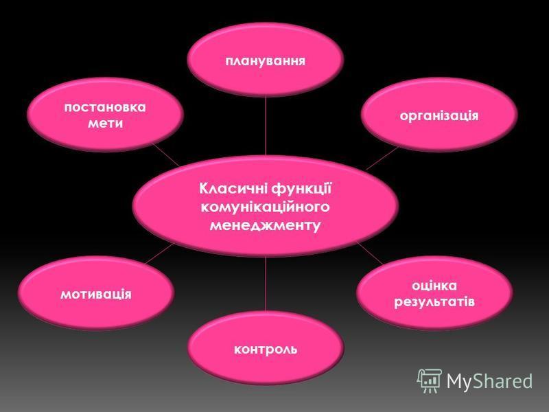 Класичні функції комунікаційного менеджменту постановка мети організація оцінка результатів планування контроль мотивація
