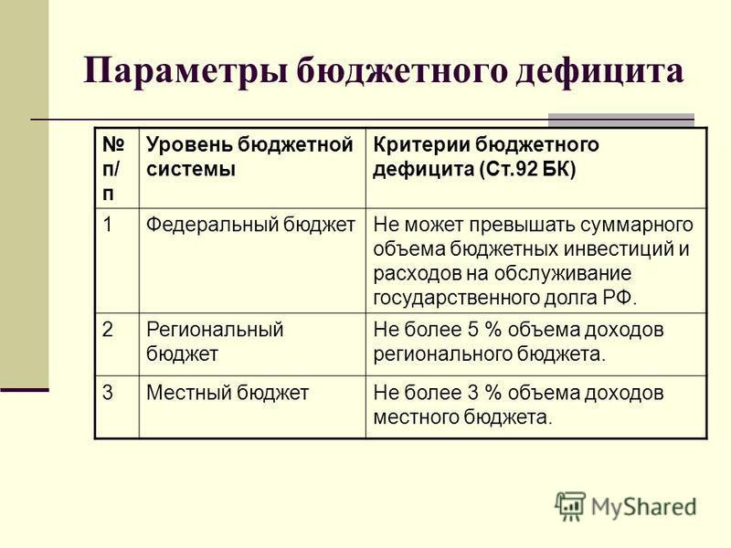 Параметры бюджетного дефицита п/ п Уровень бюджетной системы Критерии бюджетного дефицита (Ст.92 БК) 1Федеральный бюджет Не может превышать суммарного объема бюджетных инвестиций и расходов на обслуживание государственного долга РФ. 2Региональный бюд