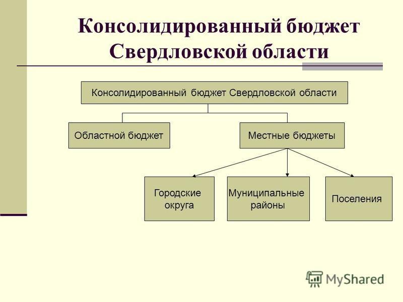 Консолидированный бюджет Свердловской области Областной бюджет Местные бюджеты Городские округа Муниципальные районы Поселения