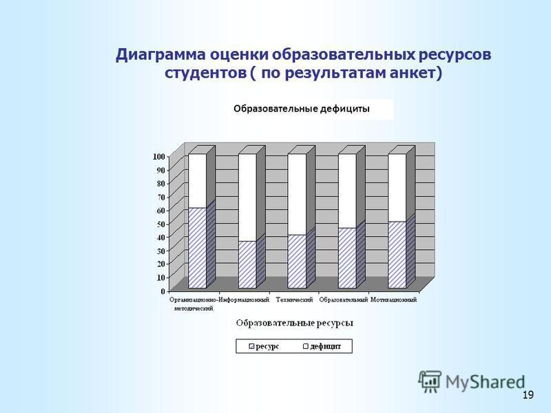 Диаграмма оценки образовательных ресурсов студентов ( по результатам анкет) 19 Образовательные дефициты