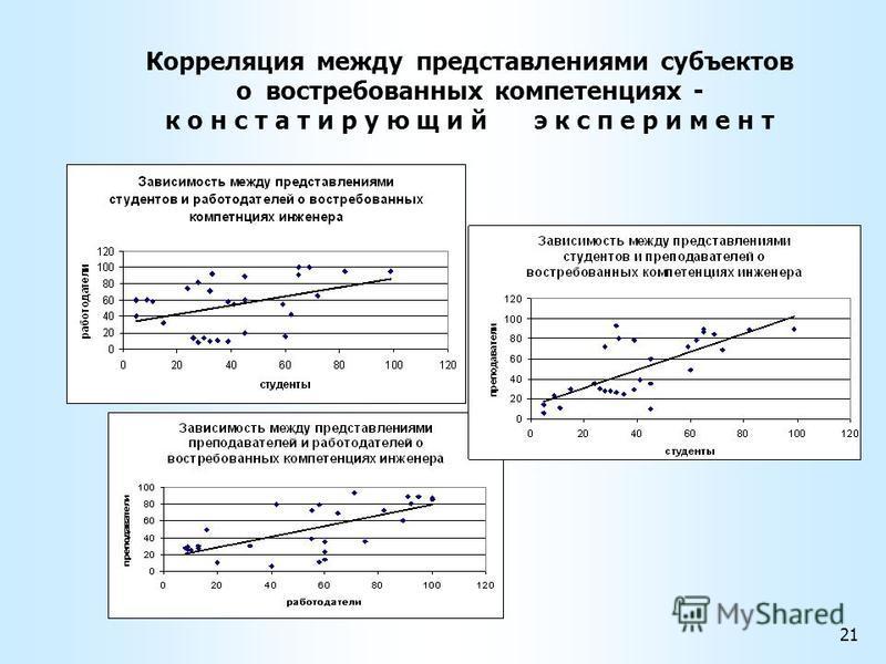 Корреляция между представлениями субъектов о востребованных компетенциях - констатирующий эксперимент 21