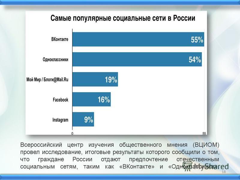 Всероссийский центр изучения общественного мнения (ВЦИОМ) провел исследование, итоговые результаты которого сообщили о том, что граждане России отдают предпочтение отечественным социальным сетям, таким как «ВКонтакте» и «Одноклассники». 18