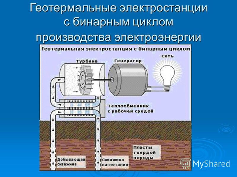 Геотермальные электростанции с бинарным циклом производства электроэнергии