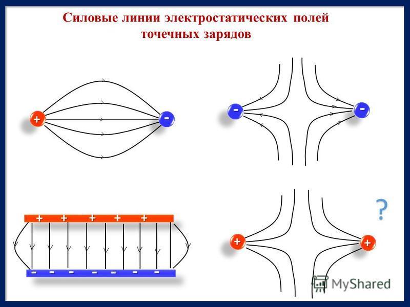 + + +++ ---- ---? Силовые линии электростатических полей точечных зарядов