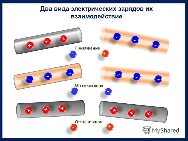 + + + + + + - - - - - - - - - - - - - - - - - - + + + + + + + + + + + + Притяжение Отталкивание + + + - - - Два вида электрических зарядов их взаимодействие