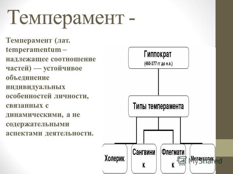 Темперамент - Темперамент (лат. temperamentum – надлежащее соотношение частей) устойчивое объединение индивидуальных особенностей личности, связанных с динамическими, а не содержательными аспектами деятельности.