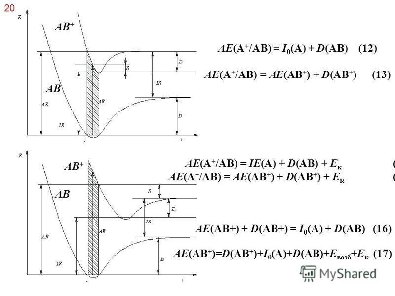 20 АE(A + /AB) = I 0 (A) + D(AB) (12) АE(A + /AB) = АE(AB + ) + D(AB + ) (13) АE(A + /AB) = IE(A) + D(AB) + Е к (14) АE(A + /AB) = АE(AB + ) + D(AB + ) + Е к (15) АE(AB+) + D(AB+) = I 0 (A) + D(AB) (16) AB AB + AB АE(AB + )=D(AB + )+I 0 (A)+D(AB)+E в