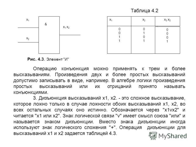 х 1 х 1 & х 2 х 2 х 1 х 2 х 1 х 2 х 1 х 1 х 2 х 2 00110011 01010101 х 3 х 2 00010001 Таблица 4.2 Рис. 4.3. Элемент