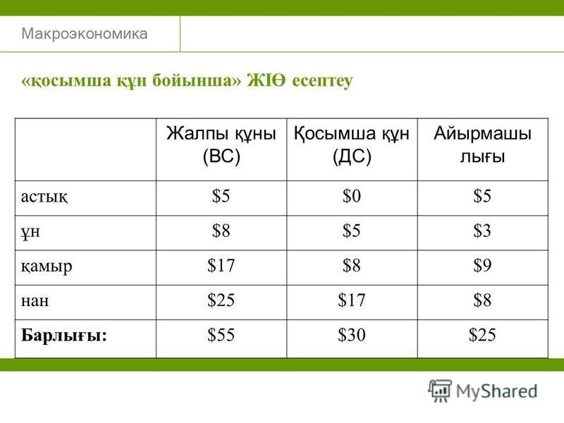 Макроэкономика Жалпы құны (ВС) Қосымша құн (ДС) Айырмашы лығы астық$5$0$5 ұн$8$5$3 қамыр$17$8$9 нан$25$17$8 Барлығы:$55$30$25 «қосымша құн бойынша» ЖІӨ есептеу