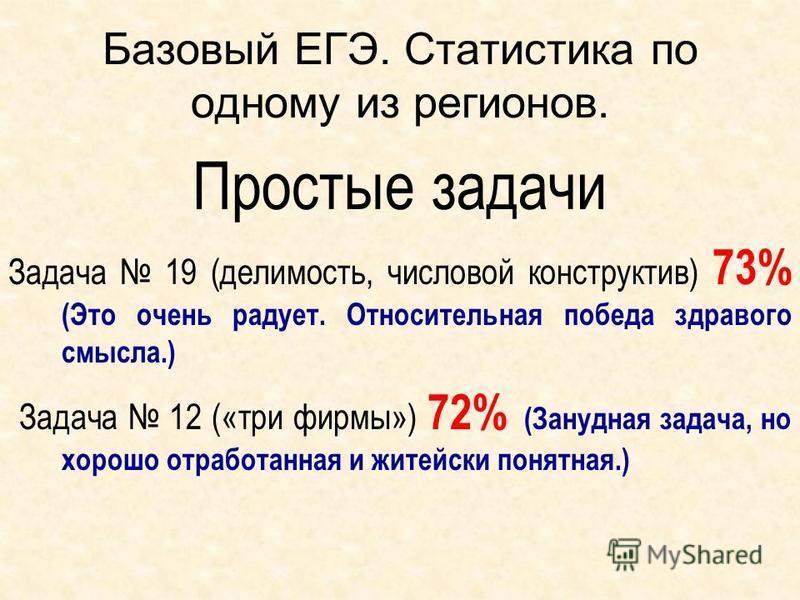 Базовый ЕГЭ. Статистика по одному из регионов. Простые задачи Задача 19 (делимость, числовой конструктив) 73% (Это очень радует. Относительная победа здравого смысла.) Задача 12 («три фирмы») 72% (Занудная задача, но хорошо отработанная и житейски по