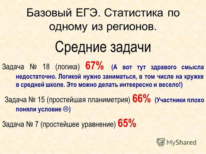 Базовый ЕГЭ. Статистика по одному из регионов. Средние задачи Задача 18 (логика) 67% (А вот тут здравого смысла недостаточно. Логикой нужно заниматься, в том числе на кружке в средней школе. Это можно делать интересно и весело!) Задача 15 (простейшая