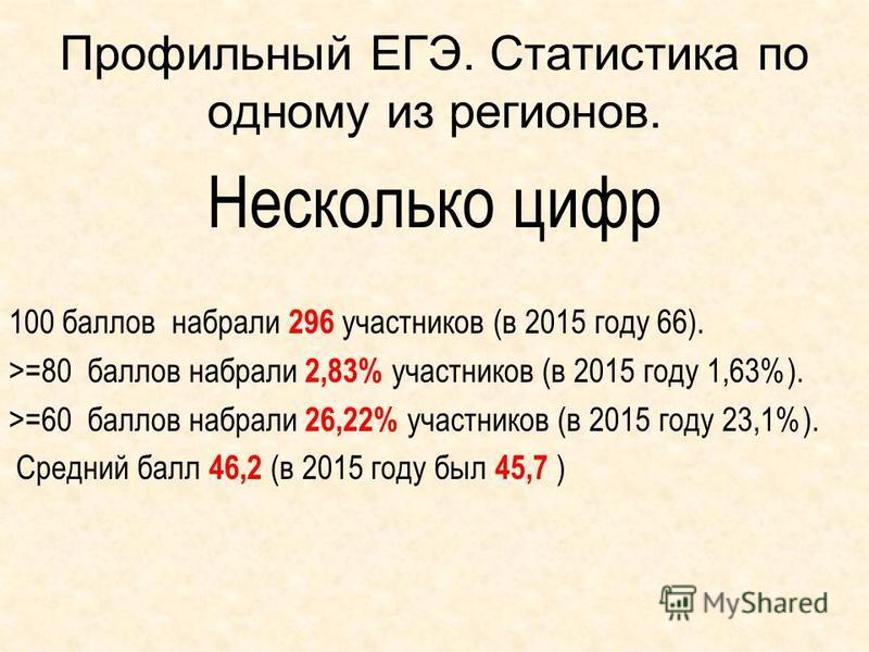 Профильный ЕГЭ. Статистика по одному из регионов. Несколько цифр 100 баллов набрали 296 участников (в 2015 году 66). >=80 баллов набрали 2,83% участников (в 2015 году 1,63%). >=60 баллов набрали 26,22% участников (в 2015 году 23,1%). Средний балл 46,