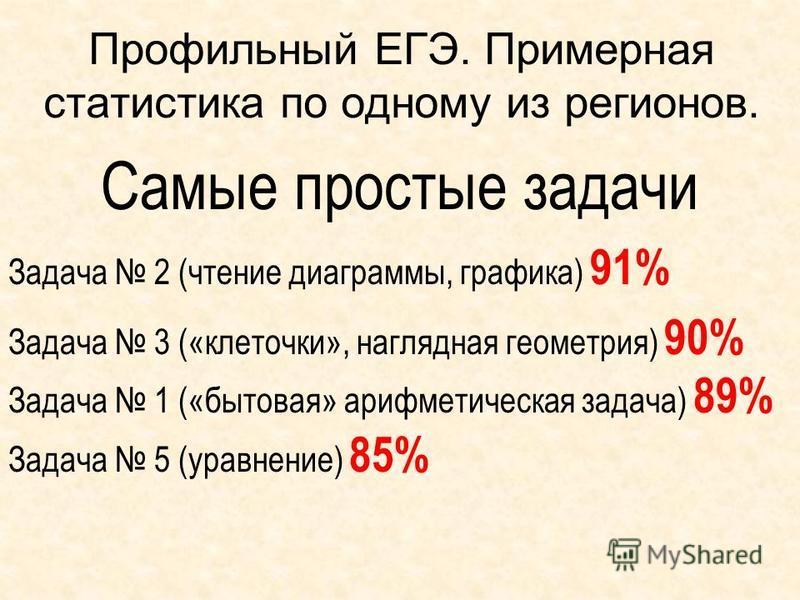 Профильный ЕГЭ. Примерная статистика по одному из регионов. Самые простые задачи Задача 2 (чтение диаграммы, графика) 91% Задача 3 («клеточки», наглядная геометрия) 90% Задача 1 («бытовая» арифметическая задача) 89% Задача 5 (уравнение) 85%