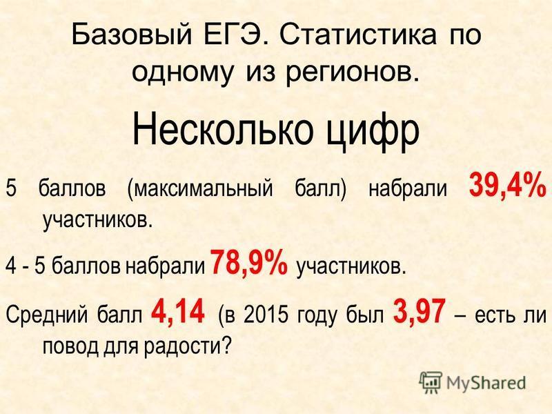 Базовый ЕГЭ. Статистика по одному из регионов. Несколько цифр 5 баллов (максимальный балл) набрали 39,4% участников. 4 - 5 баллов набрали 78,9% участников. Средний балл 4,14 (в 2015 году был 3,97 – есть ли повод для радости?