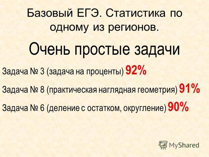 Базовый ЕГЭ. Статистика по одному из регионов. Очень простые задачи Задача 3 (задача на проценты) 92% Задача 8 (практическая наглядная геометрия) 91% Задача 6 (деление с остатком, округление) 90%