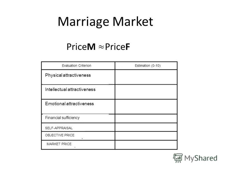 Marriage Market PriceМ PriceF Evaluation CriterionEstimation (0-10) Physical attractiveness Intellectual attractiveness Emotional attractiveness Financial sufficiency SELF-APPRAISAL OBJECTIVE PRICE MARKET PRICE