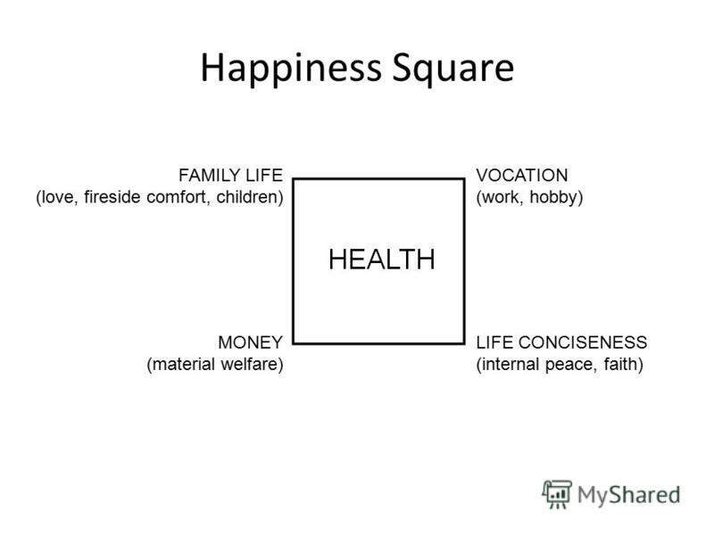 Happiness Square LIFE CONCISENESS (internal peace, faith) VOCATION (work, hobby) MONEY (material welfare) FAMILY LIFE (love, fireside comfort, children)