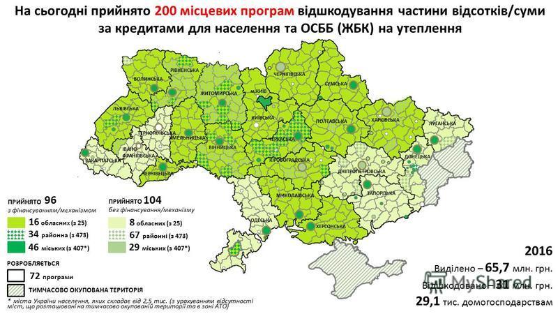 * міста України населення, яких складає від 2,5 тис. (з урахуванням відсутності міст, що розташовані на тимчасово окупованій території та в зоні АТО) РОЗРОБЛЯЄТЬСЯ 72 програми 16 обласних (з 25) 34 районна (з 473) 46 міських (з 407*) ПРИЙНЯТО з фінан