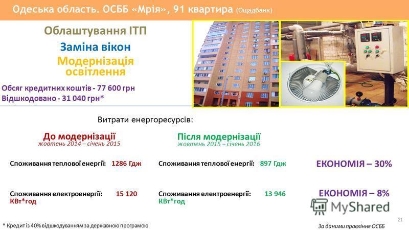 До модернізації жовтень 2014 – січень 2015 Споживання теплової енергії: 1286 Гдж Після модернізації жовтень 2015 – січень 2016 21 Одеська область. ОСББ «Мрія», 91 квартира (Ощадбанк) Облаштування ІТП Заміна вікон Модернізація освітлення Обсяг кредитн