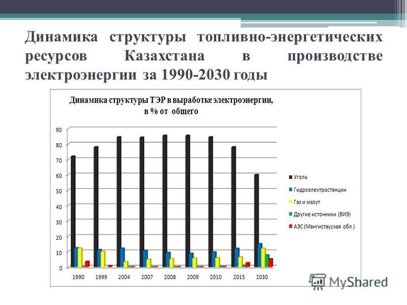 Динамика структуры топливно-энергетических ресурсов Казахстана в производстве электроэнергии за 1990-2030 годы