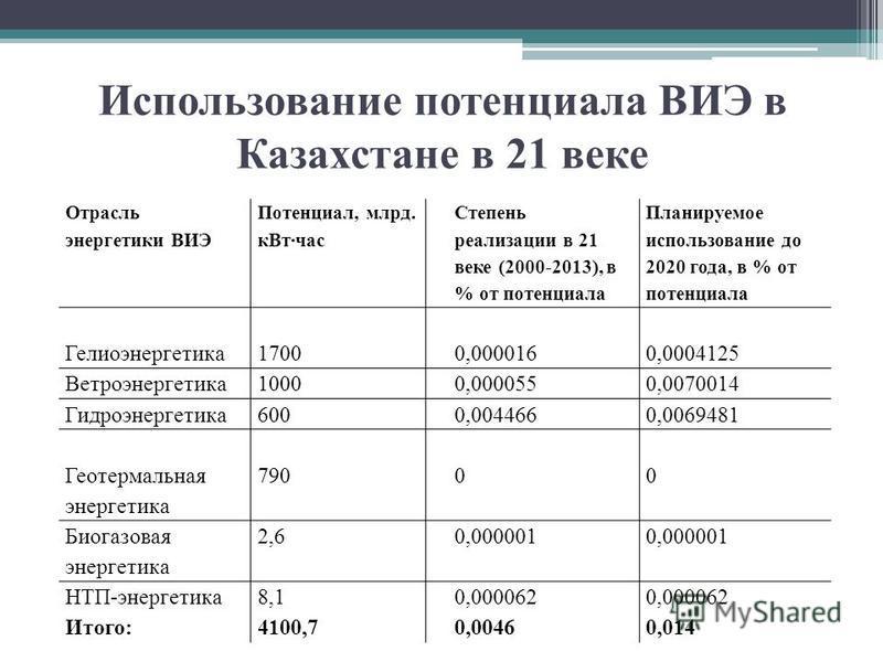 Использование потенциала ВИЭ в Казахстане в 21 веке Отрасль энергетики ВИЭ Потенциал, млрд. кВт час Степень реализации в 21 веке (2000-2013), в % от потенциала Планируемое использование до 2020 года, в % от потенциала Гелиоэнергетика 17000,0000160,00