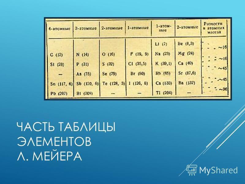 ЧАСТЬ ТАБЛИЦЫ ЭЛЕМЕНТОВ Л. МЕЙЕРА