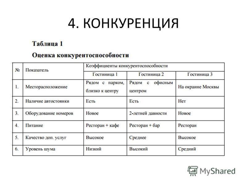 4. КОНКУРЕНЦИЯ
