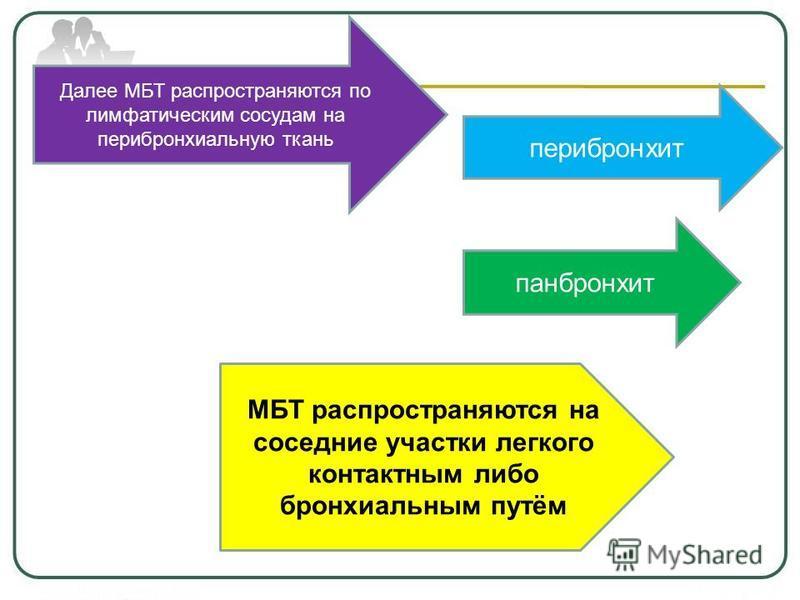 Далее МБТ распространяются по лимфатическим сосудам на перибронхиальную ткань перибронхит панбронхит МБТ распространяются на соседние участки легкого контактным либо бронхиальным путём