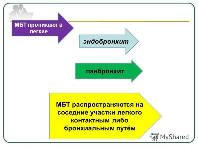 МБТ проникают в легкие эндобронхит панбронхит