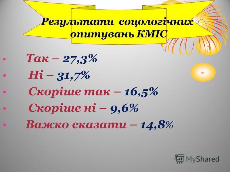 Результати соцологічних опитувань КМІС Так – 27,3% Ні – 31,7% Скоріше так – 16,5% Скоріше ні – 9,6% Важко сказати – 14,8 %