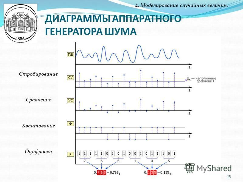 ДИАГРАММЫ АППАРАТНОГО ГЕНЕРАТОРА ШУМА 2. Моделирование случайных величин. Стробирование Сравнение Квантование Оцифровка 15