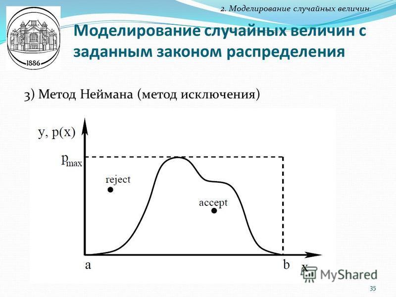 Моделирование случайных величин с заданным законом распределения 2. Моделирование случайных величин. 3) Метод Неймана (метод исключения) 35