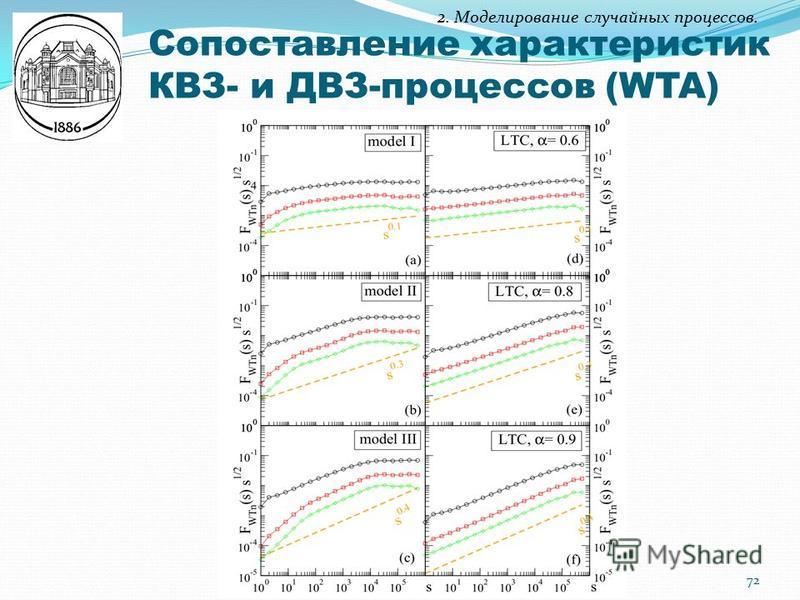 2. Моделирование случайных процессов. Сопоставление характеристик КВЗ- и ДВЗ-процессов (WTA) 72